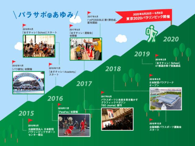 「パラリンピックで日本を変える」パラサポのプロジェクトとは?