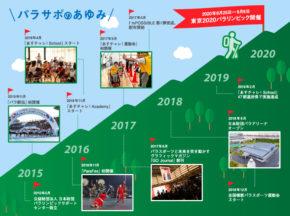 東京2020パラリンピックを契機に日本を変える『パラサポ』のプロジェクトとは?