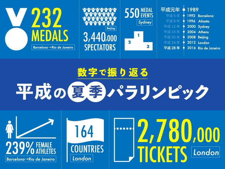 【平成プレイバック】数字で振り返る「夏季パラリンピック」